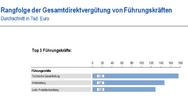 Rangfolge der Gesamtdirektvergütung von Führungskräften in technischen Funktionen