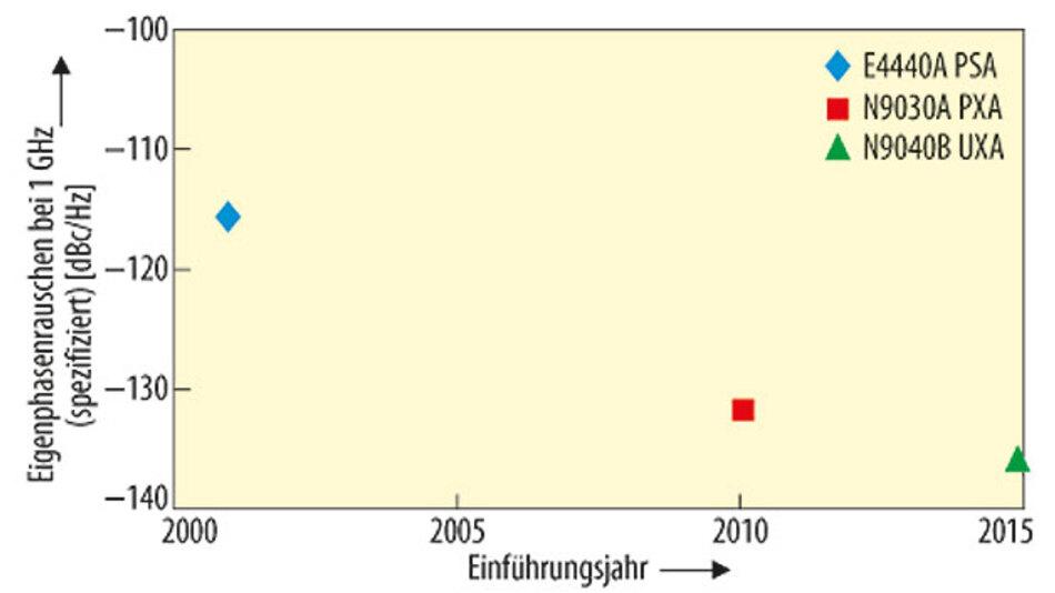 Bild 1. Verringerung des Eigenphasenrauschens bei Signalanalysatoren bei 10 kHz Offset im Laufe der Jahre.