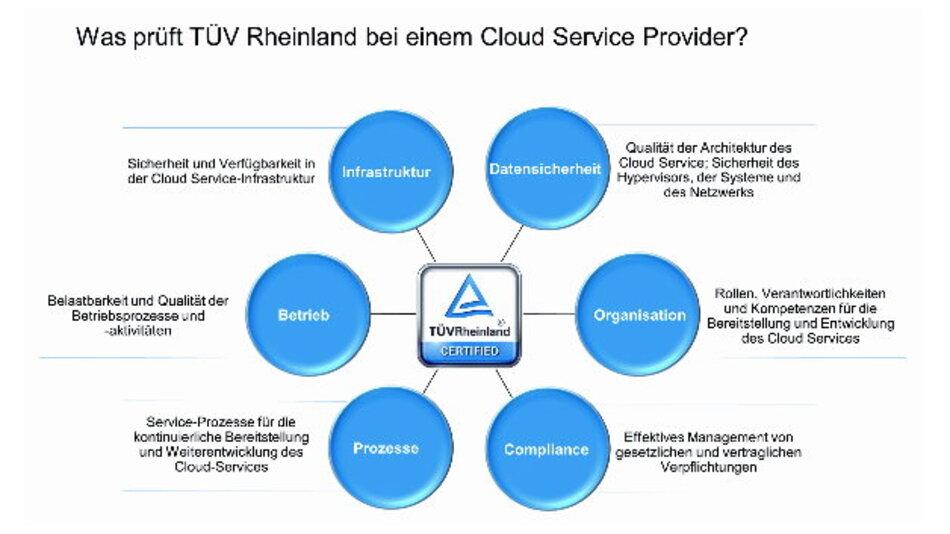 Prüfkriterien von TÜV Rheinland für Cloud-Service-Provider
