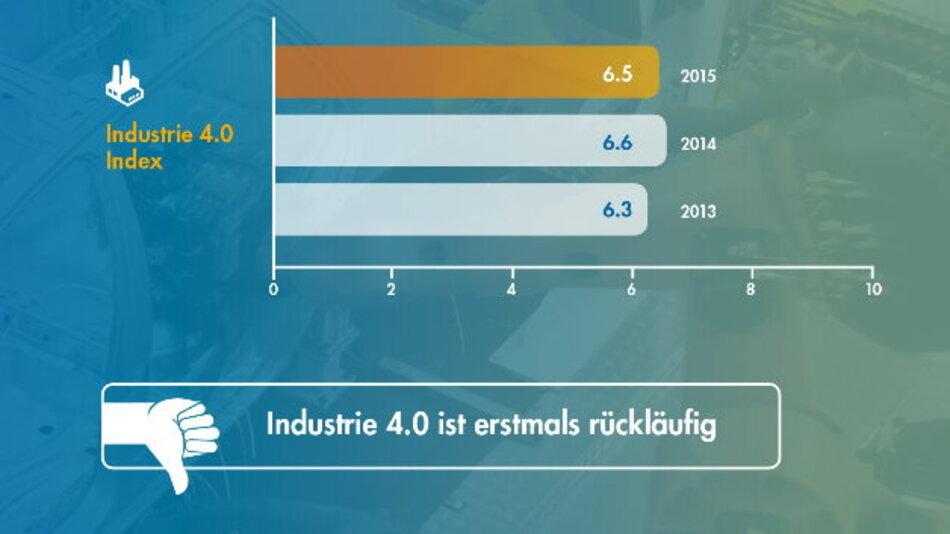 Laut der aktuellen Studie des Marktforschungsinstituts Pierre Audoin Consultants (PAC) im Aufrag von Freudenberg IT sank der Industrie-4.0-Index der mittelständischen Fertigungsindustrie auf einer Skala zwischen 0 und 10 von 6,6 im Vorjahr auf aktuell 6,5.  Den Grund dafür sieht PAC vor allem in divergierenden Sichtweisen von Management, IT und Produktion.