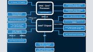 """Bild 1: Überblick über Intels """"Skylake""""-Plattform mit Chipsatz"""