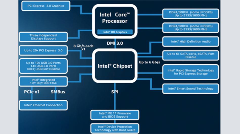 Bild 1: Überblick über Intels »Skylake«-Plattform mit Chipsatz