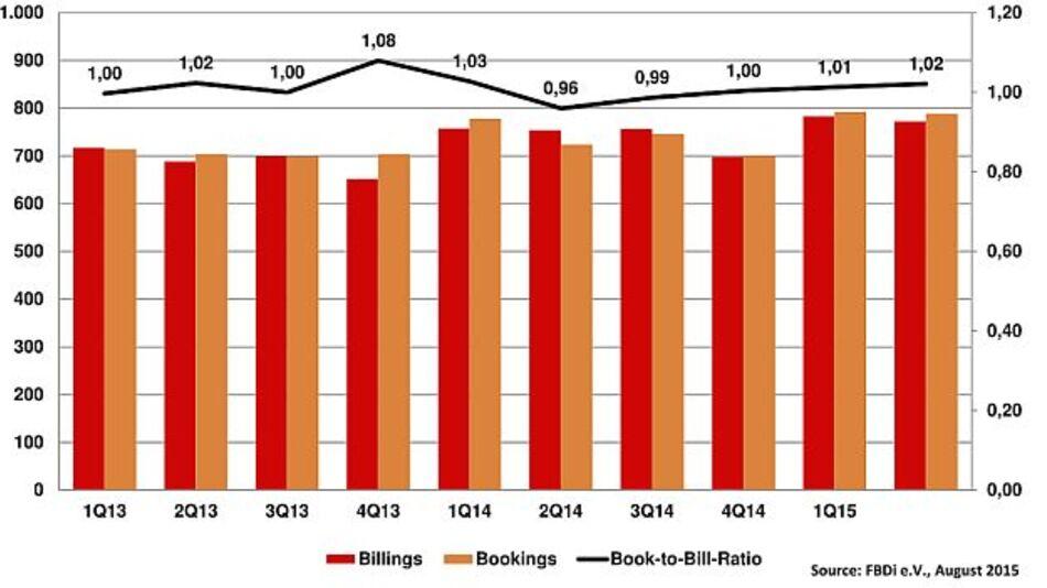 Deutsche Bauelemente-Distribution wächst im zweiten Quartal 2015