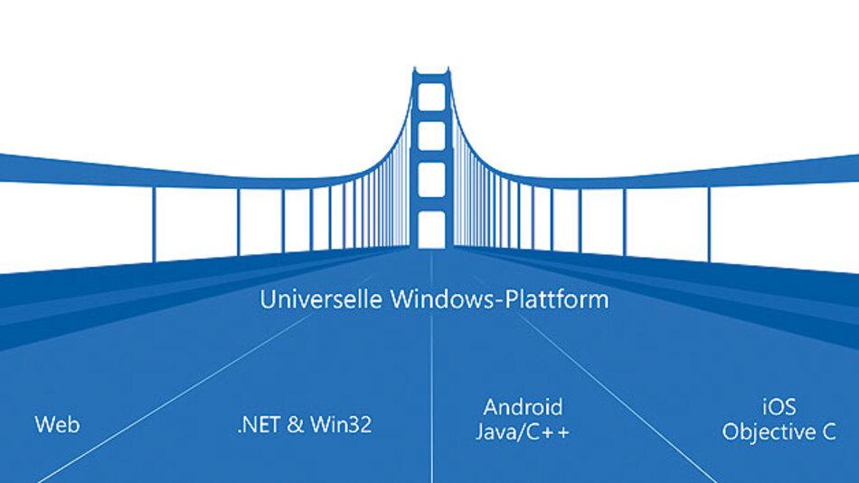 Eine einheitliche Plattform für alle Windows-Geräte, aber durch extrem unterschiedliche Leistungen der Prozessoren sind Unterschiede zwischen Windows 10 und Windows 10 IoT.