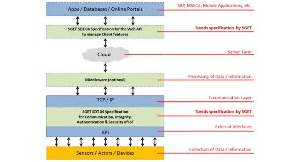 Diese APIs will die SDT.04-Workgroup von SGET ausarbeiten.