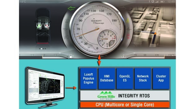 Integrations von Integrity in HMI Design Tool-Chain Populus Suite