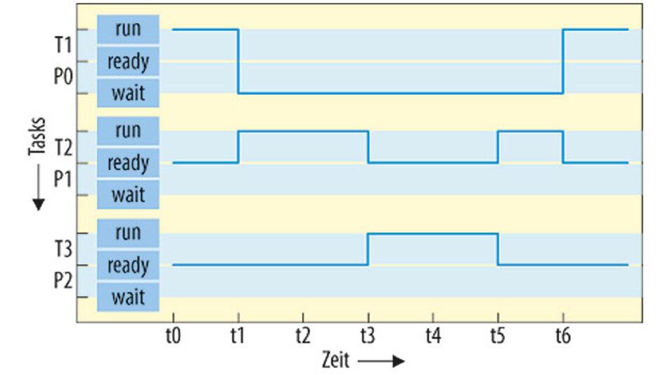 Bild 1. Die Task-Wechsel in einem kooperativen Scheduler können eine hocheffiziente Implementierung ergeben, da die Zahl der Kontextwechsel minimiert wird.