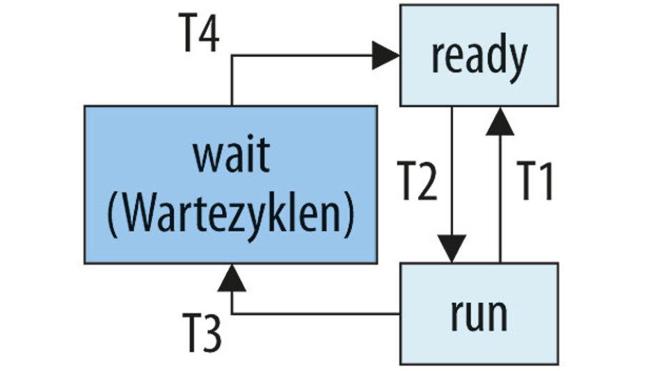 Bild 2. Die Wahl eines Scheduling-Mechanismus, der die Low-Power-Optimierung unterstützt, kann erhebliche Auswirkungen auf die Leistungsaufnahme des Systems haben, speziell wenn er die im Zielgerät vorhandenen Low-Power-Betriebsarten nutzt.