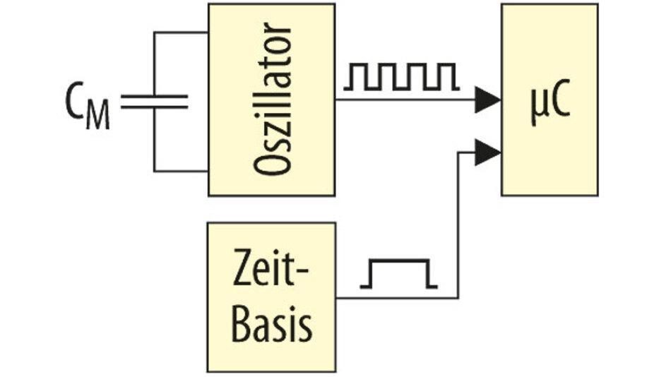 Bild 1. Beispiel eines zeitbasierenden Verfahrens.