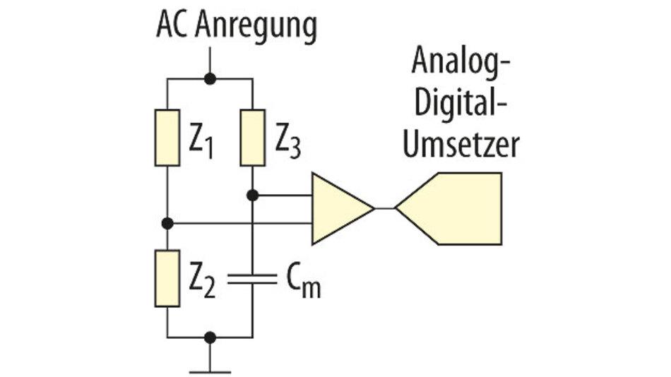 Bild 3. Brückenschaltung zur Bestimmung einer Kapazität (analog zur Wheatstone-Brücke).