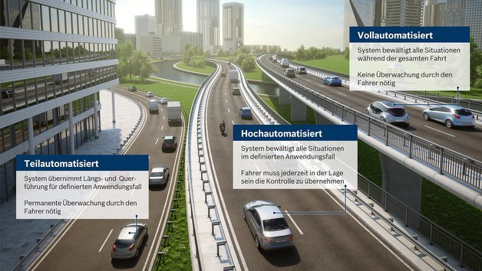 Beim hochautomatisierten Fahren bewältigt das Fahrzeug in definierten Anwendungsfällen die Verkehrssituation selbständig. Der Fahrer muss jedoch jederzeit in der Lage sein, die Kontrolle zu übernehmen.