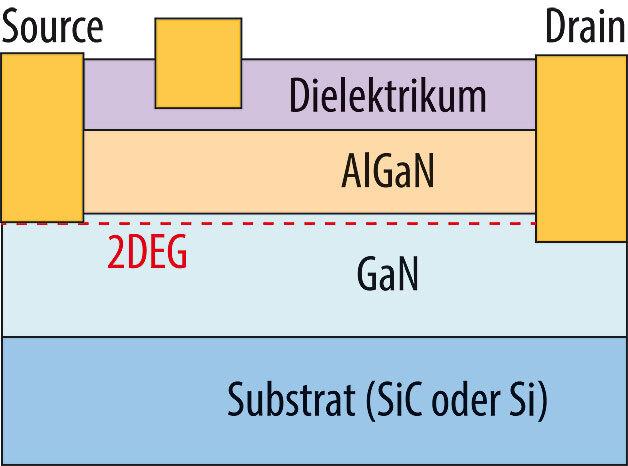 """Bild 2. Querschnitt durch einen Leistungs-HEMT, hier mit isoliertem Gate. Das """"zweidimensionale Elektronengas"""" (2DEG) bildet sich an der Grenzschicht zur AlGaN-Sperrschicht aus."""