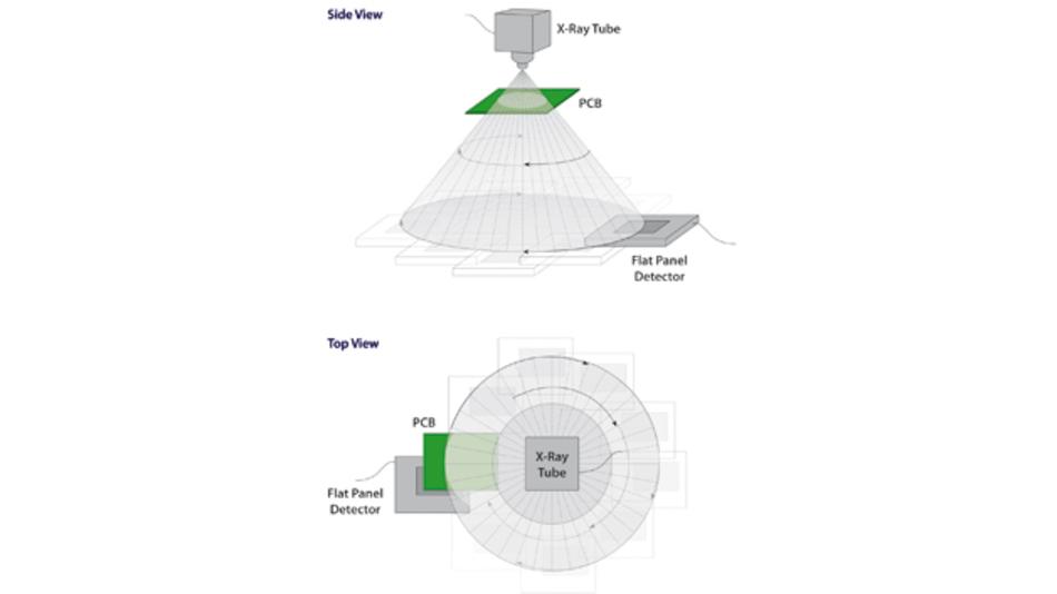 Prinzipskizze einer planaren Computertomografie (PCT)