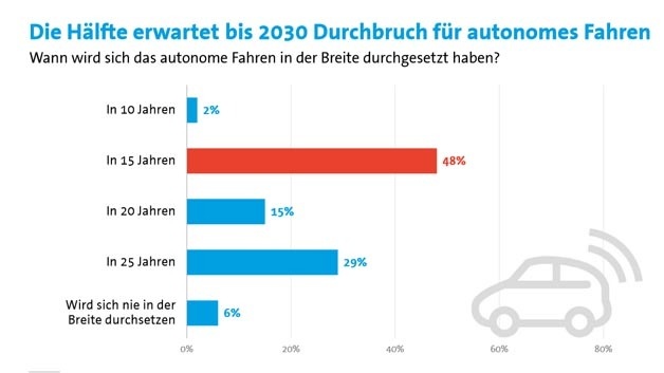 2030 wird sich automatisiertes Fahren in der Breite durchgesetzt haben. Davon sind fast die Hälfte der Befragten überzeugt.