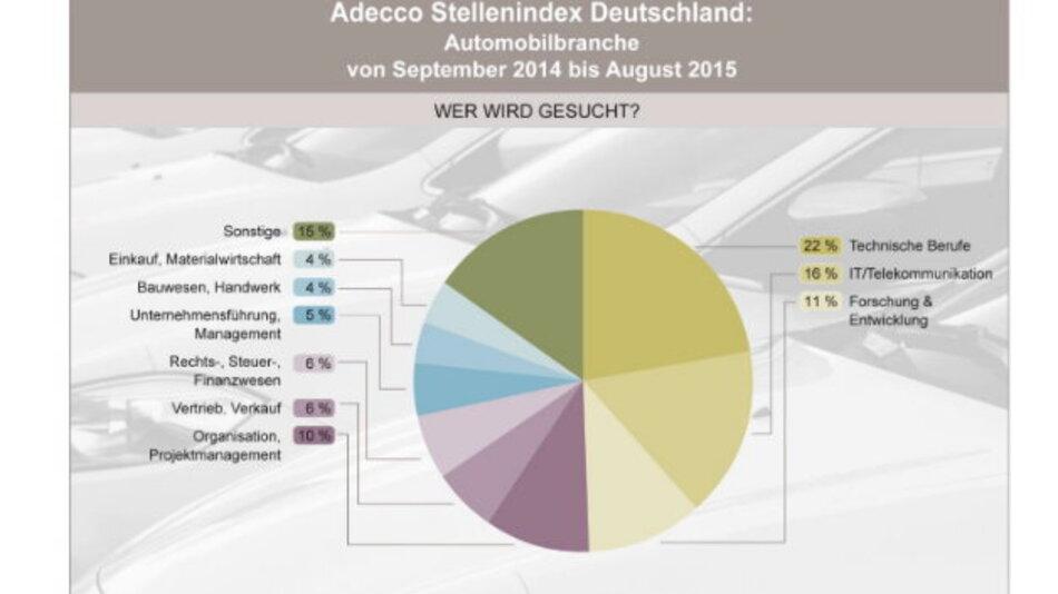 Technische Berufe, IT/Telekommunikation und Forschung&Entwicklung stellen fast 50 Prozent der offenen Stellen.