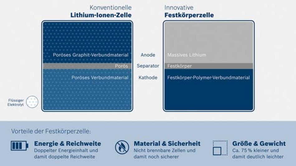 Durch die Festkörper-Technologie kann Bosch die Anode aus reinem Lithium fertigen, was die Speicherfähigkeit deutlich erhöht. Die neuen Zellen kommen zudem ohne Flüssigelektrolyt aus und sind somit nicht brennbar.