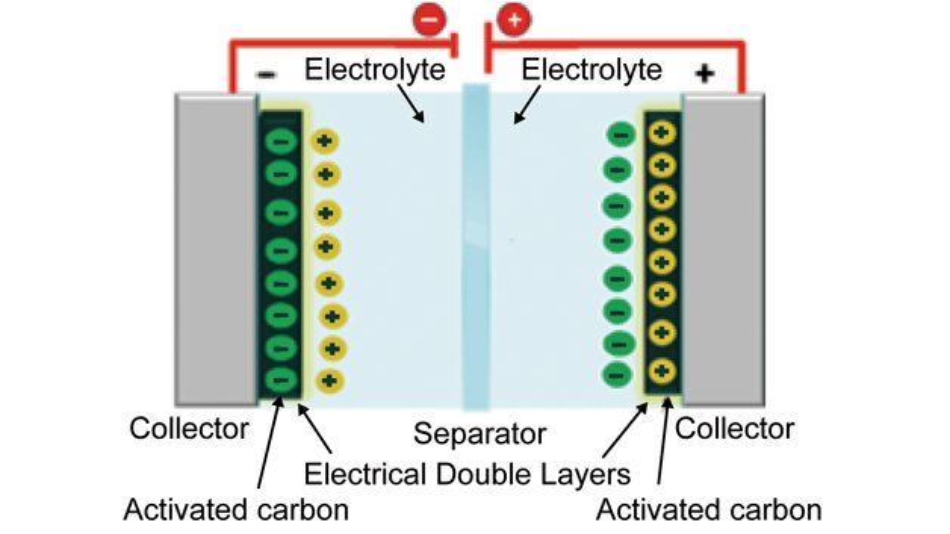 Bild 1:  Aufbau eines Superkondensators (EDLC)