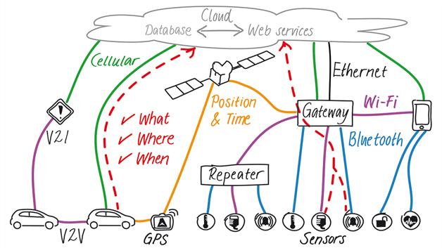 Bild 1: IoT-Konnektivität hängt stark von Funktechnologien ab: Bluetooth, Wi-Fi, Mobilfunk von 2G bis 4G sowie GPS/GNSS sind einige der Wichtigsten