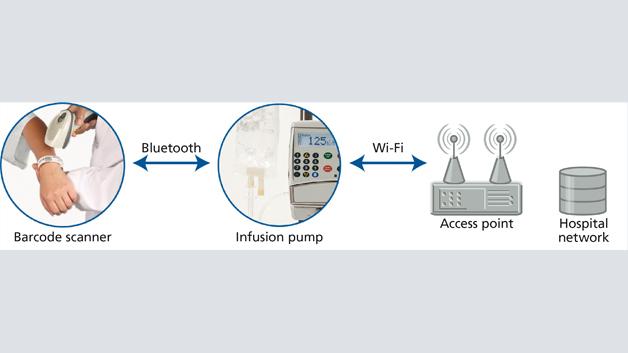 Bild 3: Ein Multiradio-Funkmodul in einer Infusionspumpe ist eine platzsparende und kosteneffiziente Möglichkeit, mehrere konfigurierbare Funkstandards unterzubringen