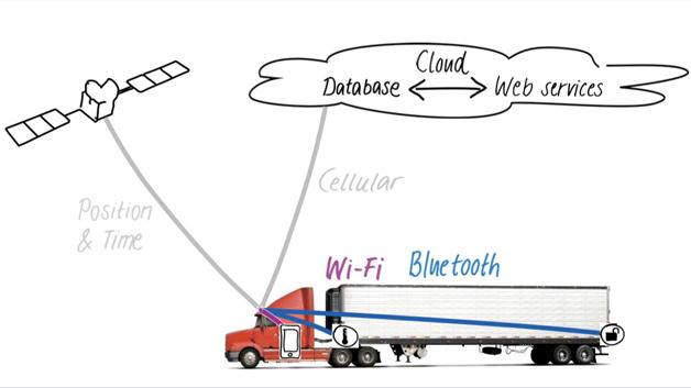 Bild 5: GNSS-, Mobilfunk-, Wi-Fi- und Bluetooth-Wireless-Konnektivität eignet sich auch für Nutzfahrzeuge