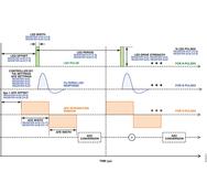 Bild 3: Betriebsdiagramm des ADPD103 bei N Impulsen in einem Zeitfenster