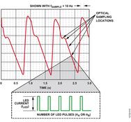 Bild 4: Abgetastetes PPG-Signal mit fünf LED-Impulsen pro Datenpunkt