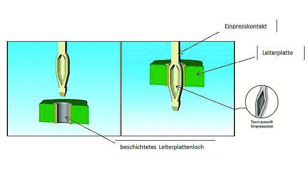 Bild 1. Ziel einer Einpressverbindung ist es, eine dauerhafte mechanische und elektrisch-leitende Verbindung zwischen Leiterplatte und Steckverbinder herzustellen.