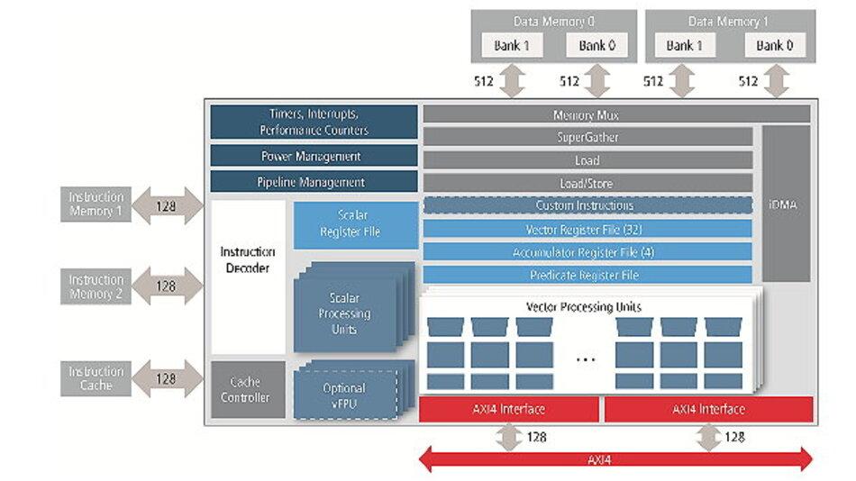 Blockdiagramm des neuen DSP-Cores