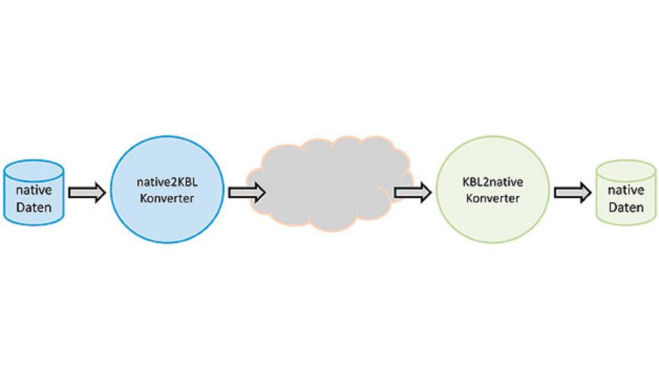 Bild 1. Der ursprünglich geplante Anwendungsfall für die KBL: Die beim OEM erzeugten nativen Daten werden mittels eines Konverters in das KBL-Format umgewandelt, zum Kabelbaumlieferanten übertragen und dort in dessen natives Format zurückkonvertiert.