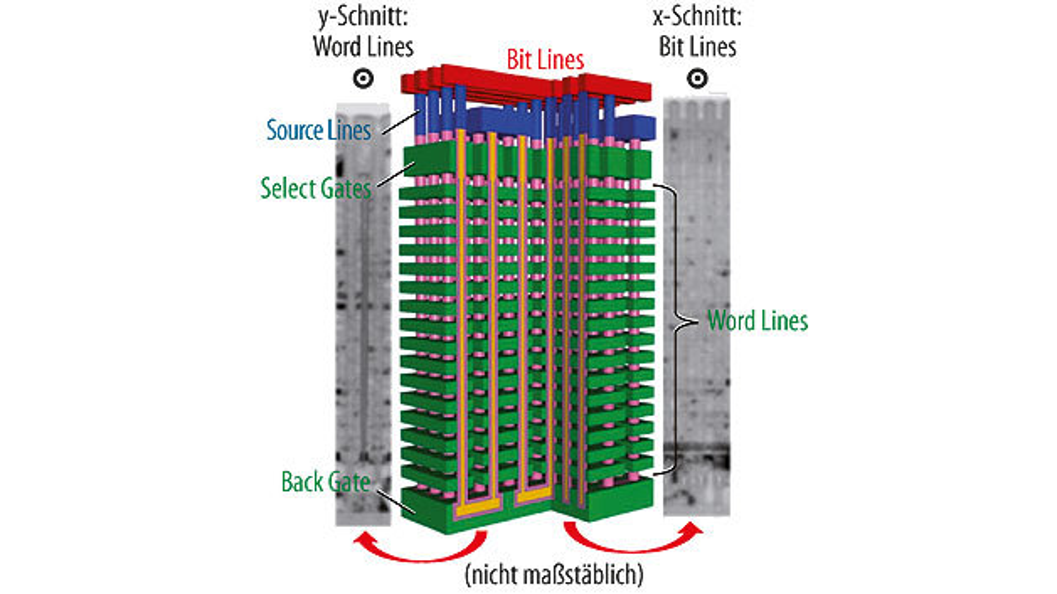 Bild 1. BiCS-NAND ist durch seinen Aufbau mit Charge-Trap-Zellen beständiger als planarer NAND-Speicher mit seinen Floating-Gate-Zellen.