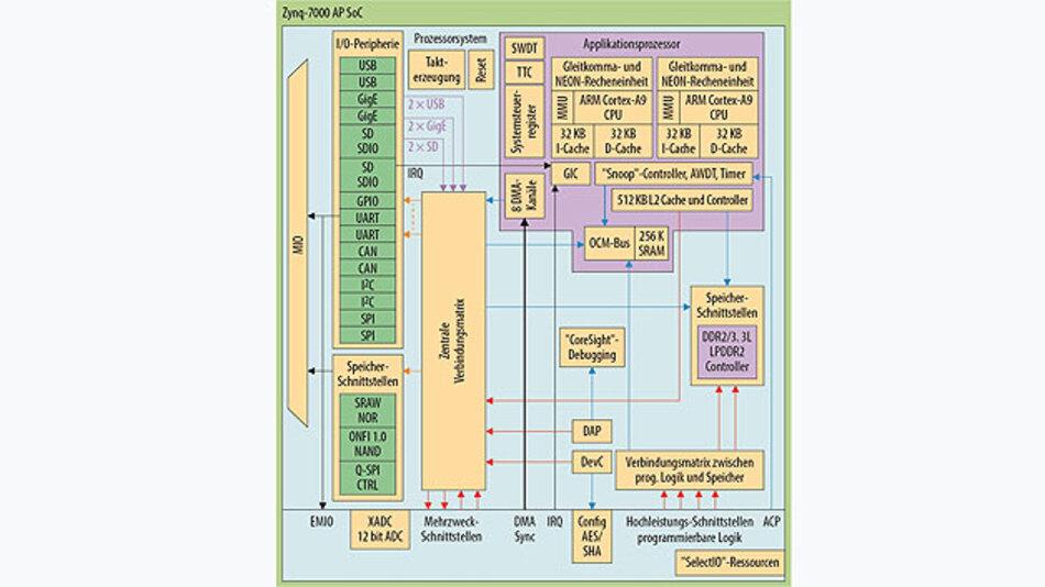 Bild 1. Zynq-SoC-Prozessorsystem mit getrennten und gemeinsamen Ressourcen.