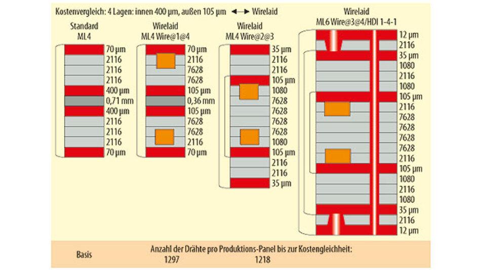 Bild 2. Kostenvergleich zwischen 400-µm-Dickkupfertechnik mit drei Wirelaid-Varianten für gleiche Stromtragfähigkeit. Die Zahlenangaben zwischen den Innenlagen beziehen sich jeweils auf die Anzahl der Drahtverbindungen, die mit Hilfe der Wirelaid-Technik dort eingebracht wurden.