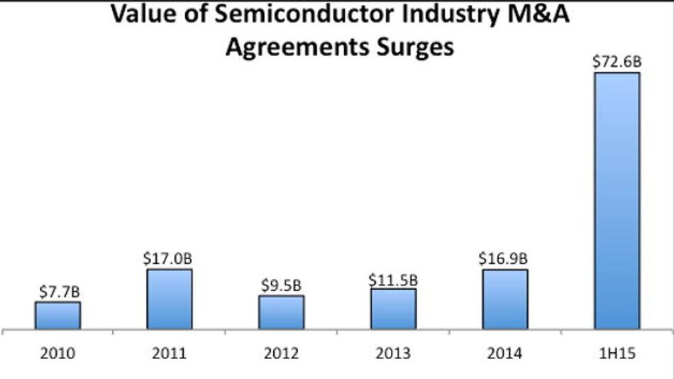 IC Insights hatte im Juli die M&A-Aktivitäten in der Halbleiterindustrie mit einem Tsunami verglichen.