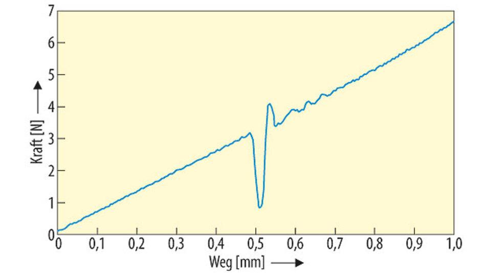 Bild 1. Kraft-Weg-Diagramm: Bei HapticTouch lässt sich einstellen, bei welcher Berührungskraft eine wie starke Reaktion der Oberfläche erfolgt.