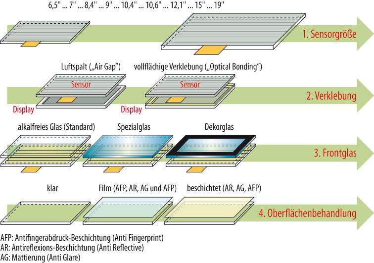 Bild 1. In vier Schritten zum Wunsch-Display.