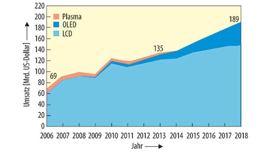 Bild 1. Die Entwicklung des Display-Marktes zeigt die jüngste Verschiebung. Plasma-Displays sind inzwischen vom Markt verschwunden; OLED-Displays sollen in Zukunft kräftig zulegen, können das Wachstum bei LCDs aber nur dämpfen.