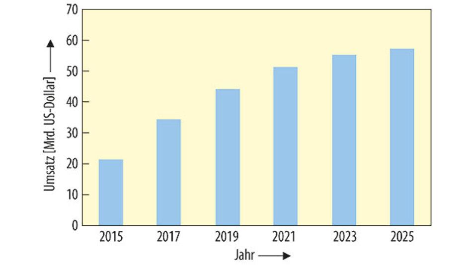 Bild 2. Die Analysten von IDTechEx sagen voraus, dass sich der Markt für OLED-Displays in den nächsten vier Jahren mehr als verdoppelt. Danach soll der Markt für OLED-Displays langsamer wachsen.