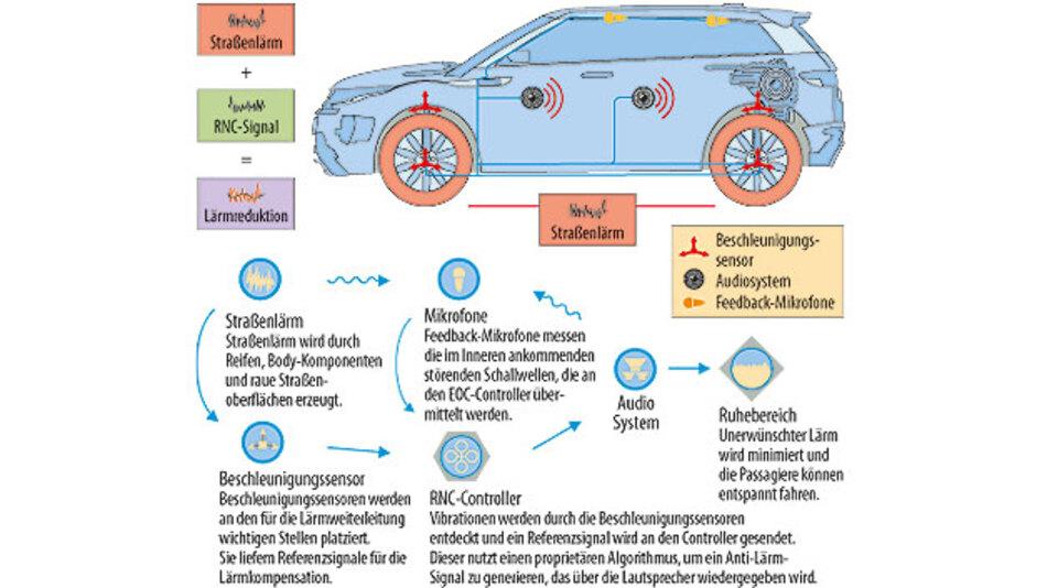 Bild 1. Abhängig von Konzept und Design des Fahrzeugs werden Geräusche ins Wageninnere unterschiedlich stark übertragen. Hier zeigt sich die Wechselwirkung der einzelnen Geräuschquellen aufeinander.