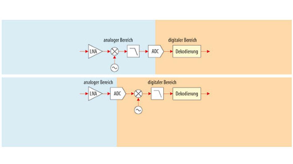 Bild 1. Herkömmlicher Sat-Tuner mit Superhet-Empfänger (oben) im Vergleich zu einem Sat-Tuner der neuesten Generation mit direkter Abtastung.