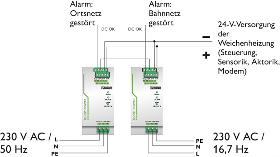 Bild 3: Die Netzteile sind für den Betrieb mit 16,67  Hz am Eingang geeignet, sodass via Transformator die Spannung aus der Fahrleitung genutzt werden kann