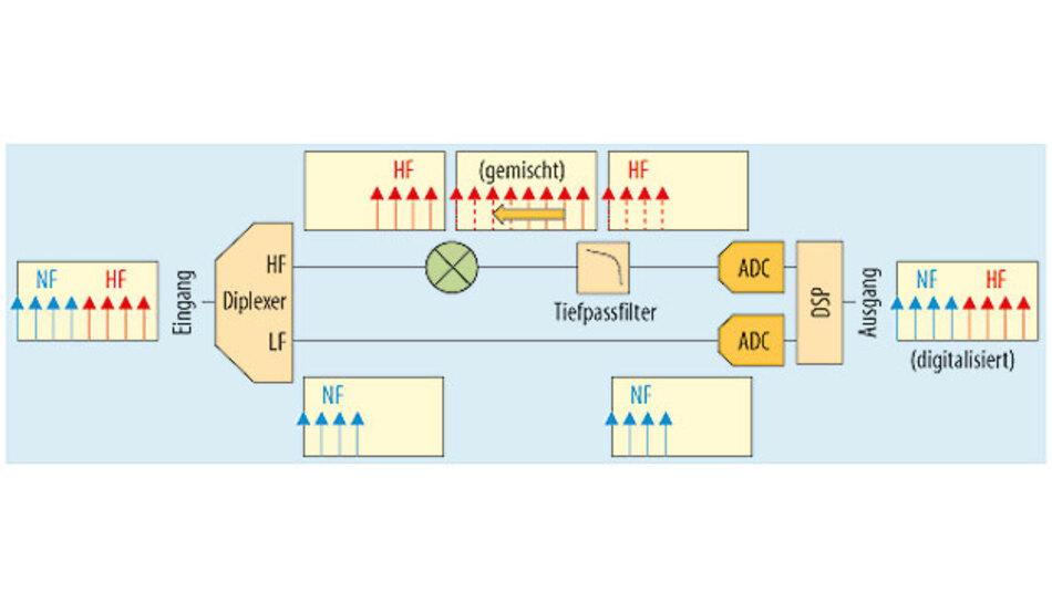 Bild 1. Blockdiagramm für konventionelles Frequenz-Interleaving.