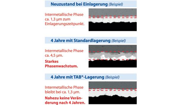Intermetallisches Phasenwachstum z.B. zwischen äußerer Zinnbeschichtung und Basismaterial der Anschlußpins als Indikator für Alterungsprozesse: Der direkte Vergleich von Bauteilen, die im Standard-N2-Drypack gelagert und Bauteilen, die nach TAB® behandelt werden, zeigt bei der REM-EDX-Untersuchung deutliche Unterschiede im Wachstum der intermetallischen Phase.  Während bei einer Standardlagerung eine Zunahme der intermetallischen Phase von ca. 1μm pro Jahr feststellbar ist, lässt sich bei der Lagerung nach TAB® fast kein Phasenwachstum feststellen.