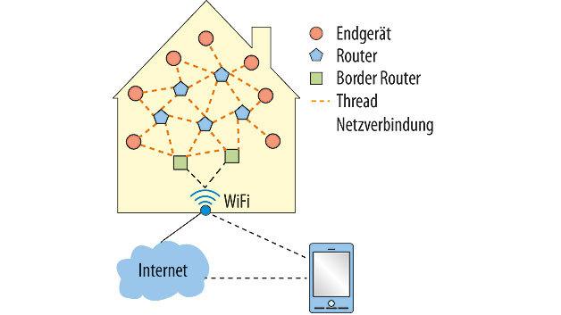 Bild 1. Ein typisches Heim-Netzwerk basierend auf Thread. Die Verbindung nach außen stellen die Border Router dar, die über ein WiFi Gateway mit der restlichen globalen IPv6-Welt und den Cloud-Diensten kommunizieren.