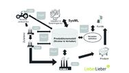 OMG Standards im Industrie 4 0 Kontext, LieberLieber
