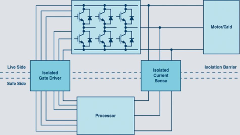 Bild 1: Eine typische Leistungswandler-Signalkette