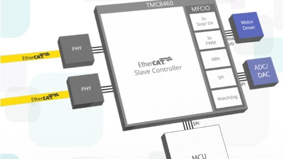 Latenzfreie, echtzeitfähige E/A-Funktionen hat Trinamic in das EtherCAT-Slave-Controller-IC TMC8460 (Vertrieb: MEV) integriert.