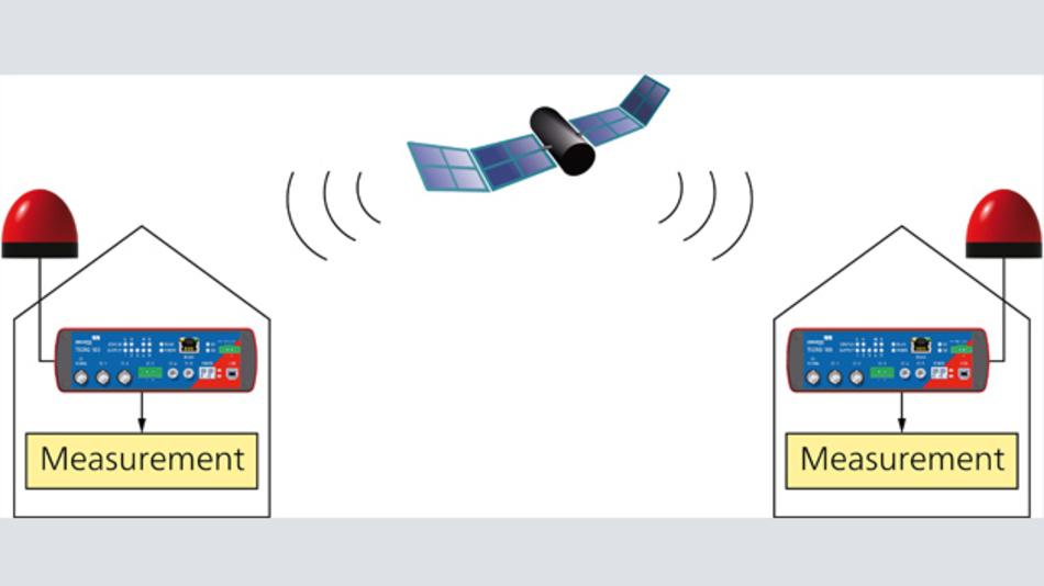 Bild 3: Wenn an zwei unterschiedlichen Standorten zeitgleich gemessen werden soll, kann man mithilfe des Tirco 100 Messsysteme triggern