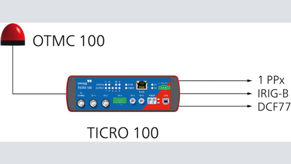 Bild 4: Für den portablen Einsatz kann die von Omicron Lab entwickelte antennenintegrierte PTP-Grandmaster-Clock »OTMC 100« direkt an den Ticro 100 angeschlossen und auch von diesem versorgt werden. Dadurch kann der Zeitkonverter auch ohne PTP-fähige Ethernet-Infrastruktur an beliebigen Standorten eingesetzt werden
