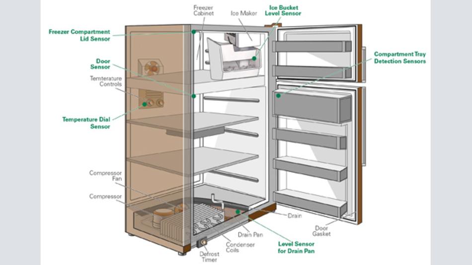 Bild 1: Verschiedene Einsatzbereiche von berührungslosen Sensoren in einem Kühlschrank