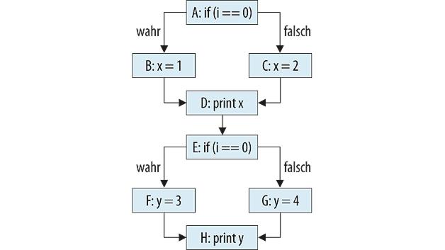 Einblick in die statische Code-Analyse:: Auf verschlungenen Pfaden ...